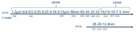 12nm或称为中国智能手机应用处理器新宠
