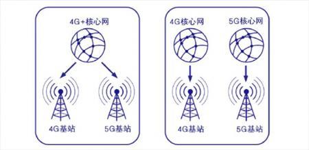 三大运营商将于9月1日对5G商用,就是价格不太亲民