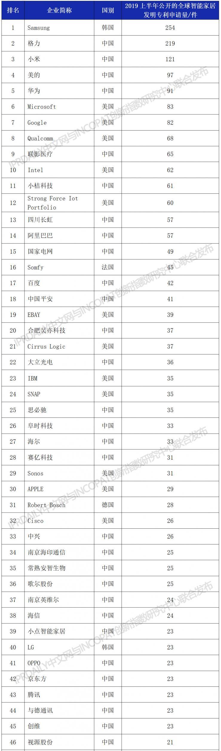 全球智能家居专利最新排行榜:格力第二,小米第三
