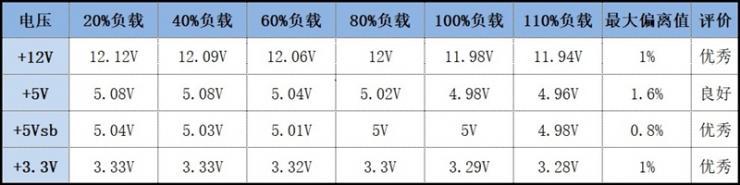 玩家风暴DQ650-M全模组电源测评之转换效率、电压稳定性测评
