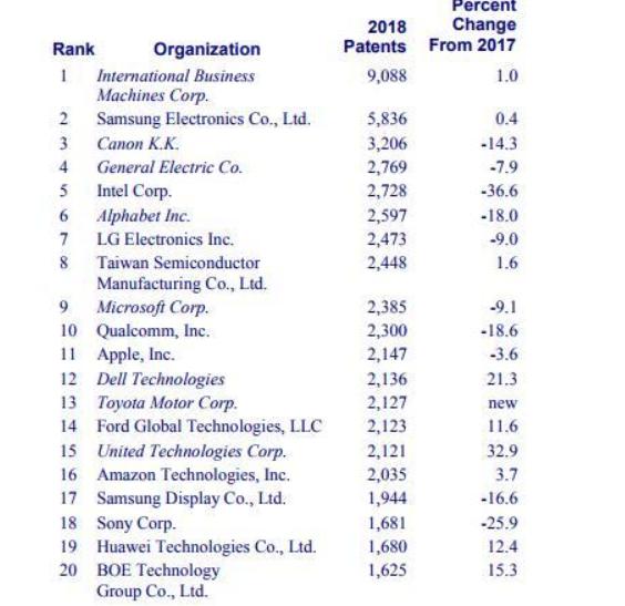美国专利机构榜单来了,美国专利机构榜单具体排名?
