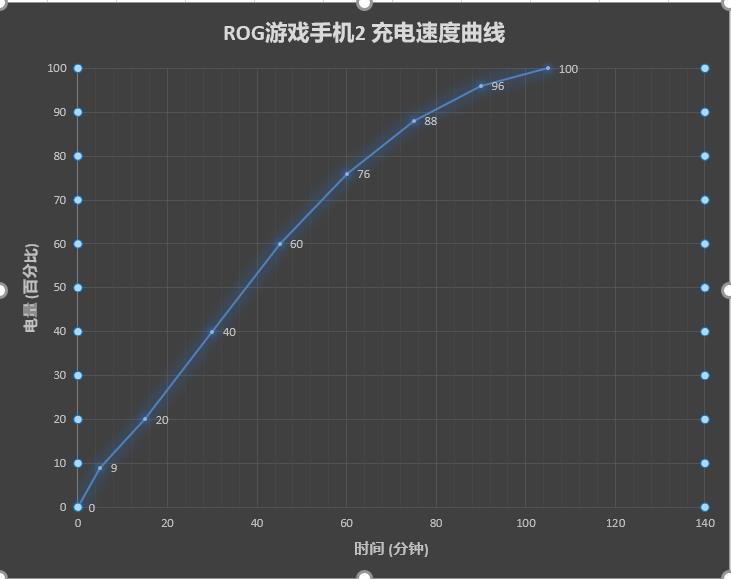 ROG游戏手机2测评之续航能力测评