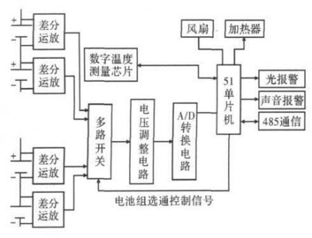 锂电池组在线监测系统的研制