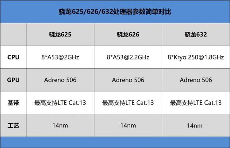 红米7手机性能测评