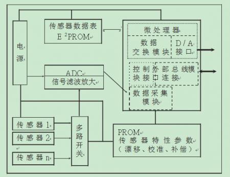 智能网络化传感器及其系统的结构
