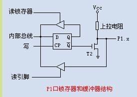51�纹��C的P1、P2、P3口的工作原理