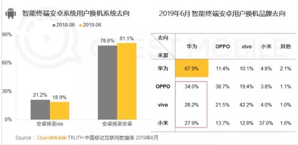 权威数据显示苹果忠诚度下降,67.9%换机会选择华为