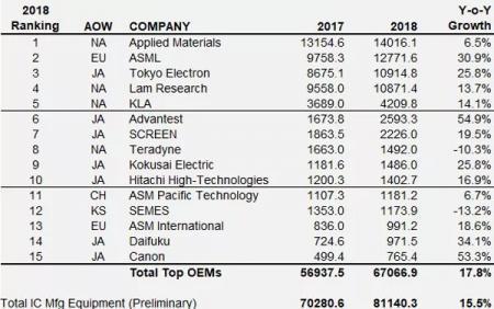 美日供给下滑,中国买下了全球15%的半导体设备