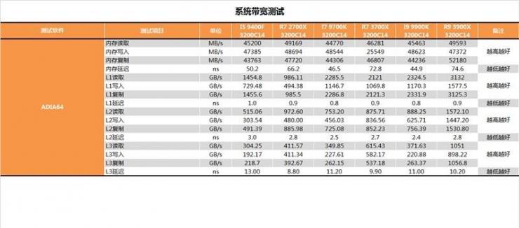 锐龙9 3900X测评之CPU性能测评