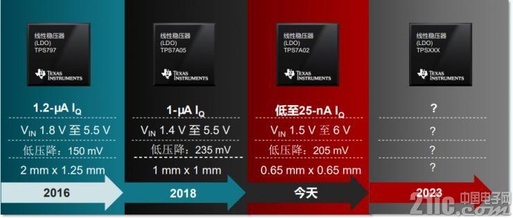 TI线性稳压器(LDO)产品历史