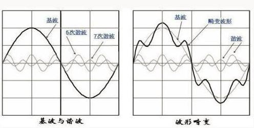 艾德克斯IT-M7700系列在家�行�I�C波模�M的��用