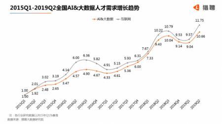 猎聘近日发布《2019年中国AI&大数据人才就业趋势报告》
