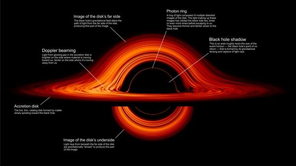 """NASA绘制黑洞图像 堪称高清版""""光圈"""""""