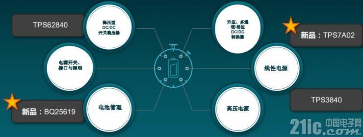 TI电源的6中不同类型产品和4个静态电流相关产品