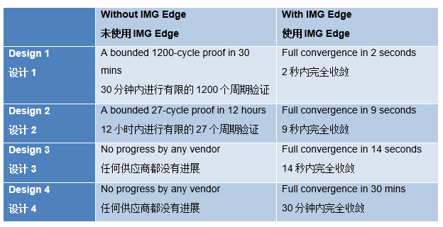 Imagination推出用于设计验证和确认的颠覆性IMG Edge服务平台