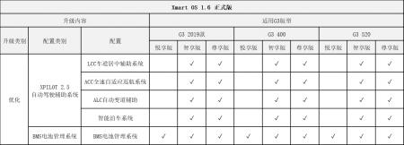 小鹏G3 OTA升级具体内容