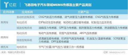 飞恩微电子重视对汽车MEMS压力传感器的发展