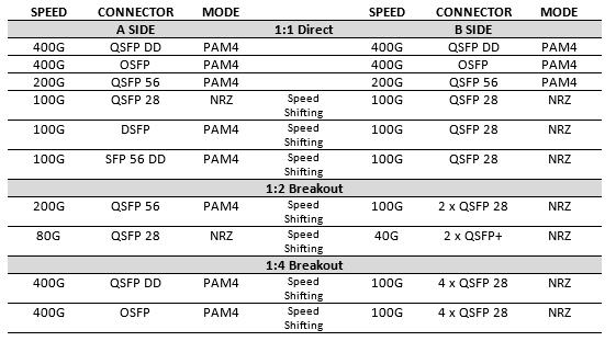 Credo宣布HiWire有源电缆进入量产供货