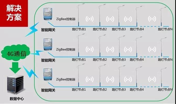 Zigbee模块ZM32最典型的三个应用场景