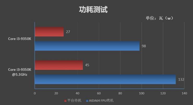 i3-9350K�y�u之�囟取⒐�耗、超�l性能大�y�u