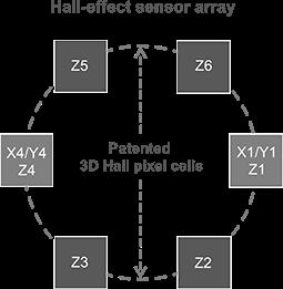 无需旁骛的传感器测量新选择!3D霍尔效应位置传感器