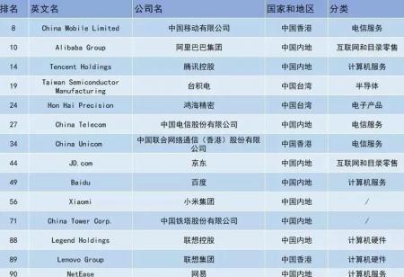 福布斯发布全球数字经济百强榜,中国哪些企业入选了?