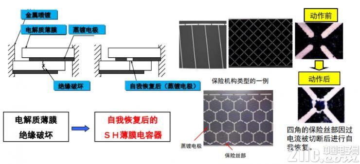 薄膜电容器的双重安全保护