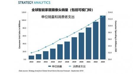 全球消费者今年在智能家居摄像头上将消费80亿美元
