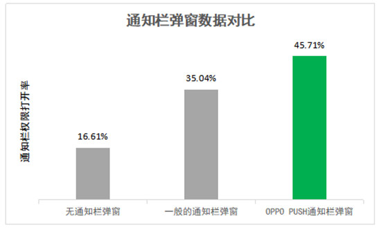 "OPPO PUSH新增""通知栏弹窗""等多项功能,堪称日活提升""神器""!"