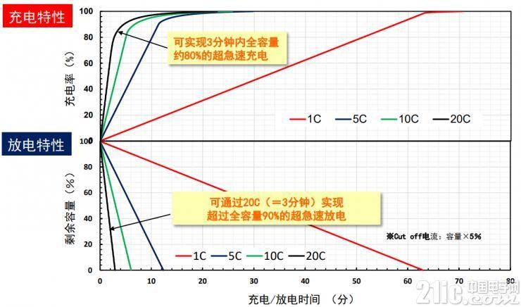 SLB系列20C大电流充放电试验结果