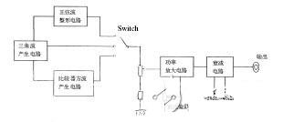 任意波形发生器=仿真利器,任意波形发生器≠函数信号发生器