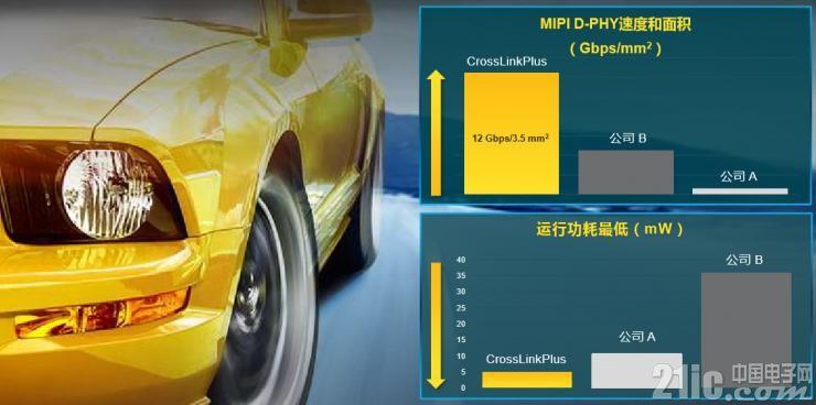优化的小尺寸、低功耗MIPI D-PHY FPGA速度和面积