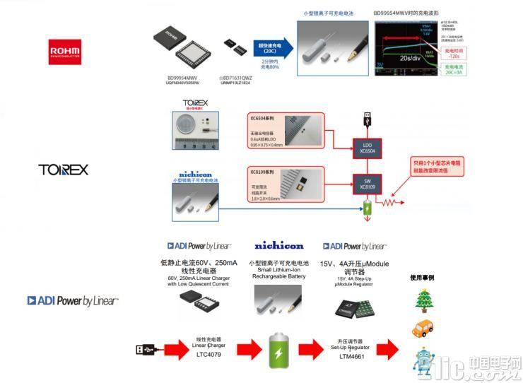 与ROHM、TOREX、ADI搭配的充放电解决方案