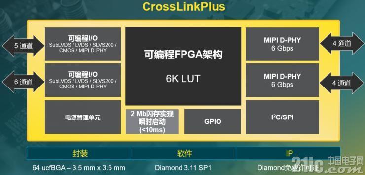 结合MIPI、瞬时启动和FPGA的灵活性的CrossLinkPlus