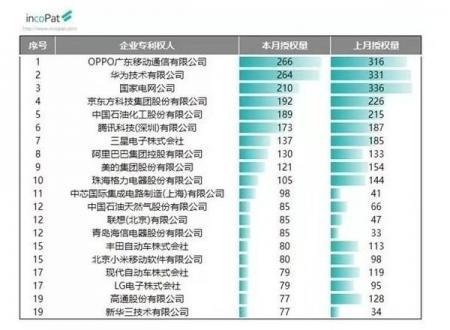 国家知识产权局公布9月发明授权专利榜: OPPO单月首超华为