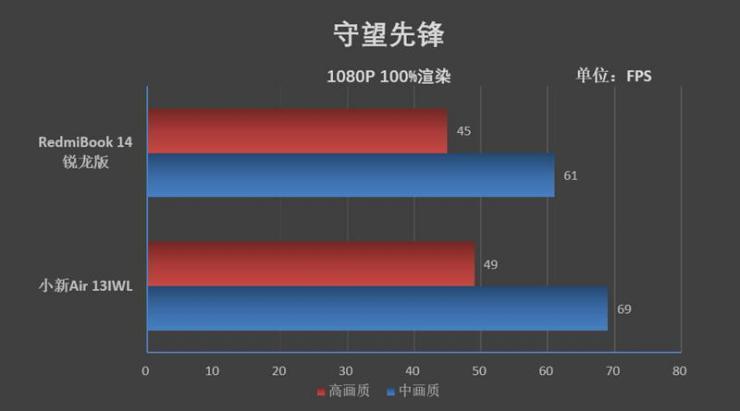 RedmiBook 14锐龙版游戏性能测评