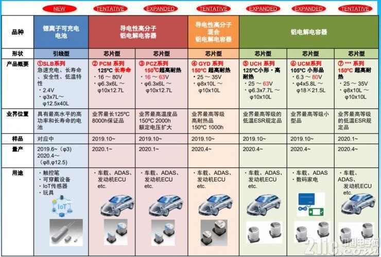 尼吉康在CEATEC 2019推出的新产品