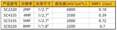 业内首创!思特威科技推出四款全新CMOS图像传感器