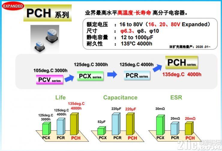 高耐压、高容量、高耐热的PCH系列