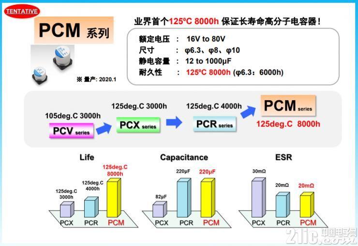 行业最长寿命产品PCM系列