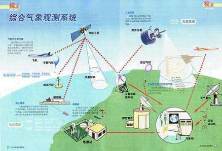 大力打造智慧城市气象观测系统