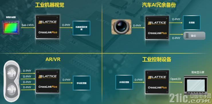 CrossLinkPlus为各类应用实现嵌入式视觉