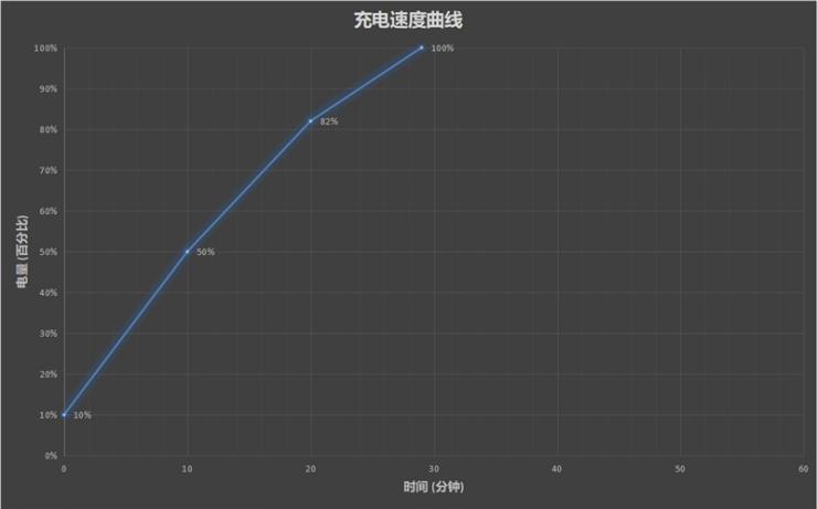realme X2 Pro充电、续航双测评