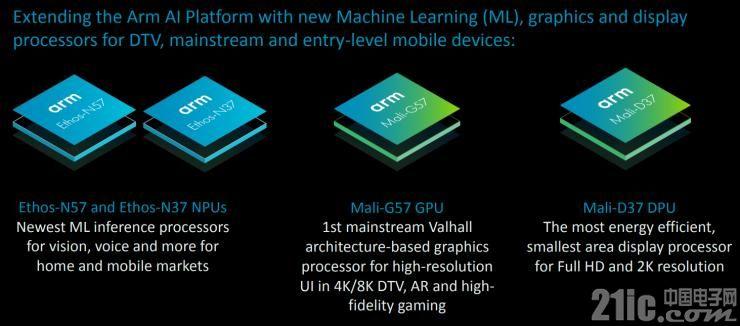 Arm首推主流市场NPU/GPU/DPU IP,将为中国市场带来什么?