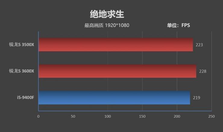 锐龙5 3500X游戏性能测评