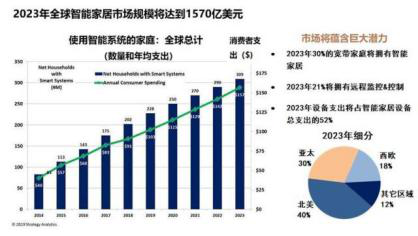在中国小米和中国电信的智能家居市场最活跃