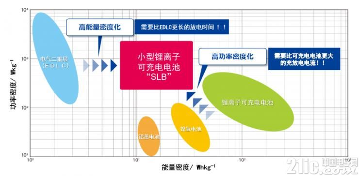 小型锂离子可充电电池开发背景