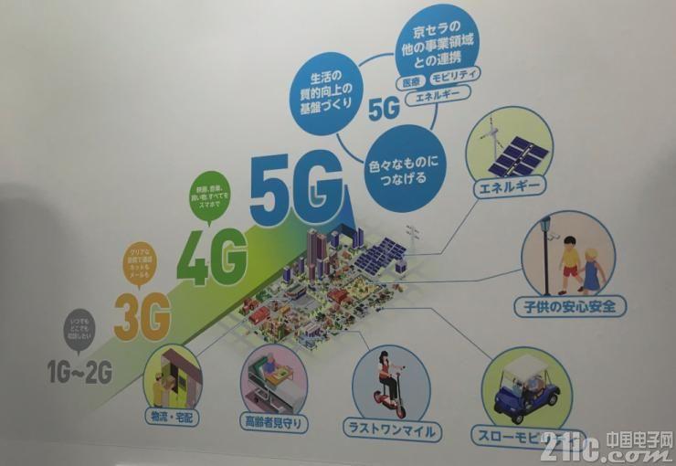 成��5G智慧城市方面的�I�д�