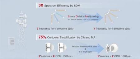 5G网络建设加速 华为5G微波SuperHUB再次刷新微波带宽记录