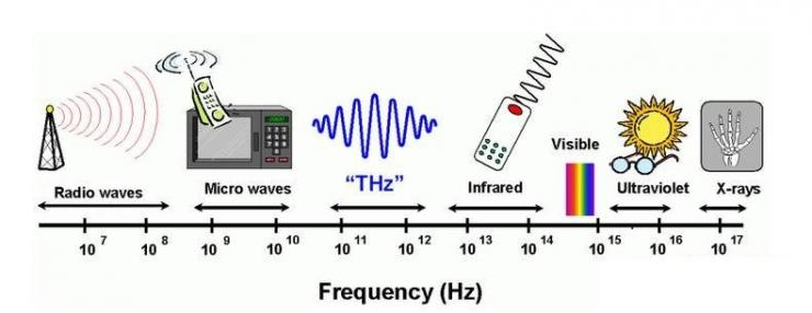 不懂毫米波?大佬给你讲解毫米波技术+芯片
